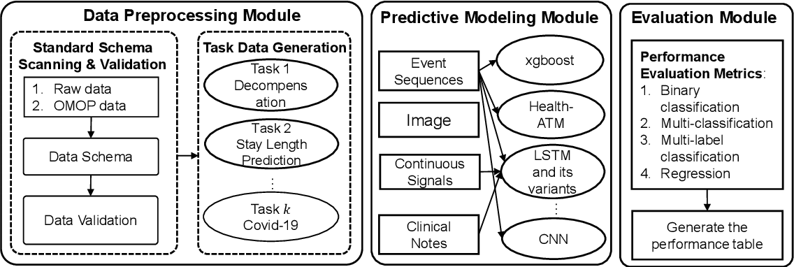 Figure 2 for PyHealth: A Python Library for Health Predictive Models