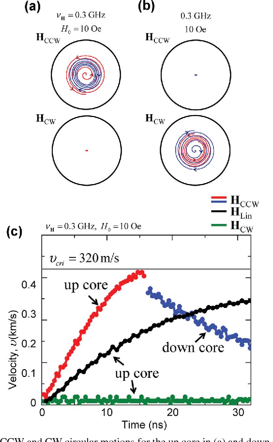 Low-Power Selective Control of Ultrafast Vortex-Core Switching by