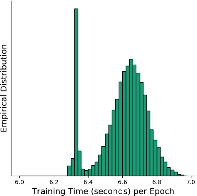 Figure 3 for Exascale Deep Learning to Accelerate Cancer Research