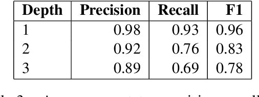 Figure 4 for Context-Dependent Fine-Grained Entity Type Tagging