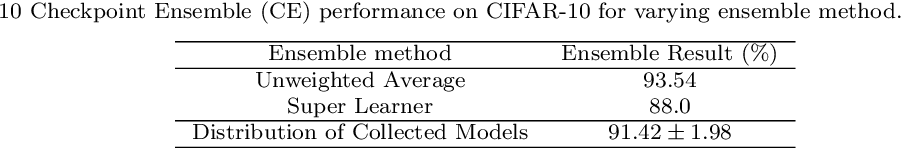 Figure 4 for Auto-Ensemble: An Adaptive Learning Rate Scheduling based Deep Learning Model Ensembling