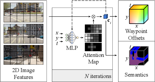 Figure 1 for NEAT: Neural Attention Fields for End-to-End Autonomous Driving