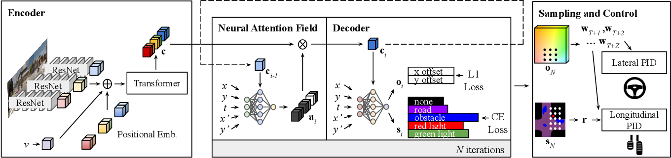 Figure 4 for NEAT: Neural Attention Fields for End-to-End Autonomous Driving