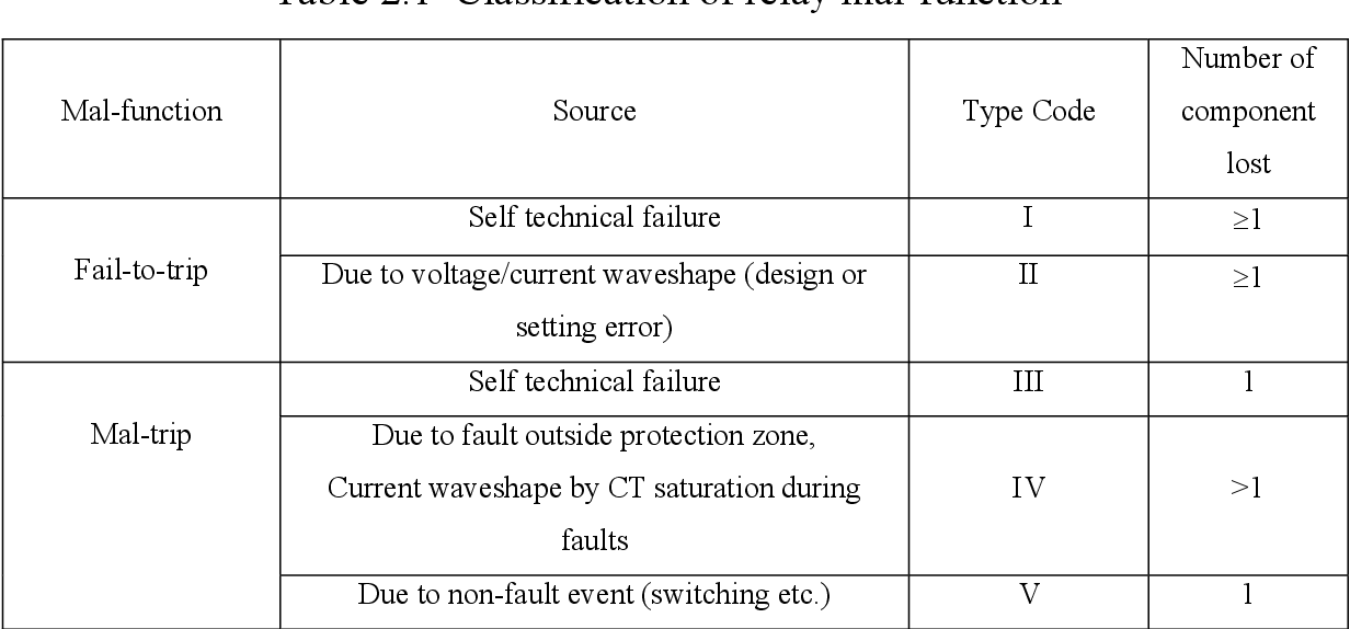 PDF] Power Quality Disturbances and Protective Relays Component