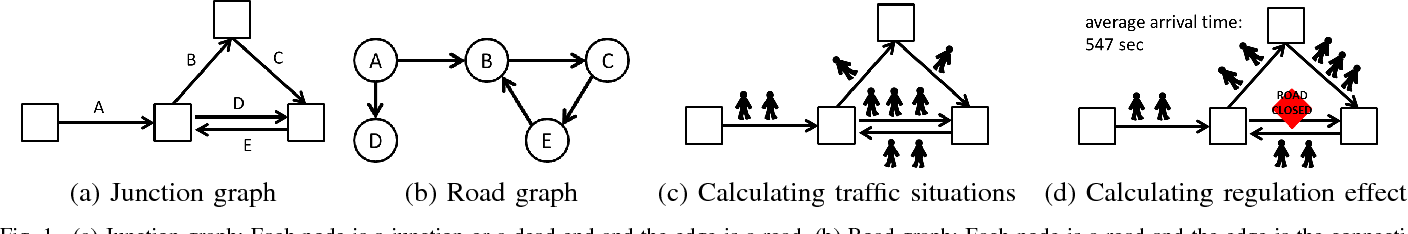 Figure 1 for Finding Appropriate Traffic Regulations via Graph Convolutional Networks