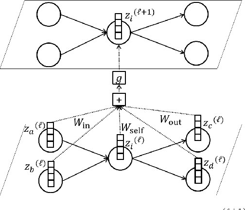 Figure 2 for Finding Appropriate Traffic Regulations via Graph Convolutional Networks