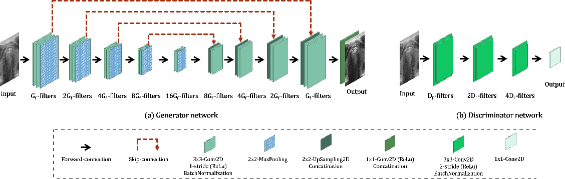 Figure 2 for Pushing the Limit of Unsupervised Learning for Ultrasound Image Artifact Removal