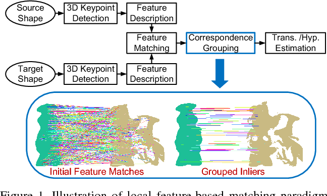 Figure 1 for Performance Evaluation of 3D Correspondence Grouping Algorithms