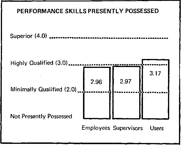 skills possessed