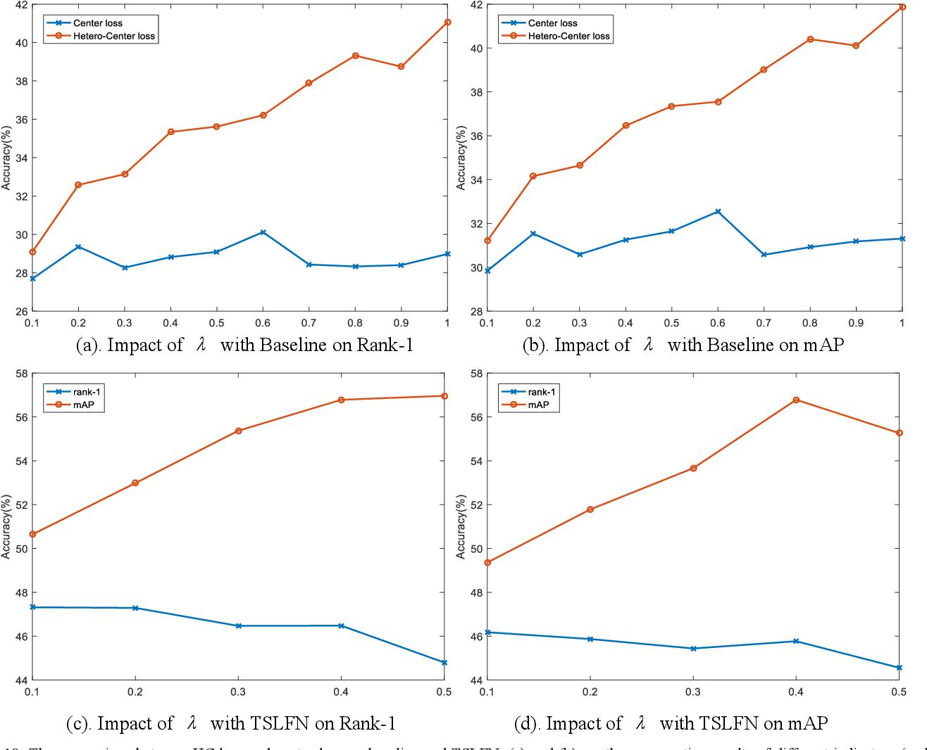 Figure 2 for Hetero-Center Loss for Cross-Modality Person Re-Identification