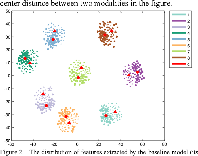 Figure 3 for Hetero-Center Loss for Cross-Modality Person Re-Identification