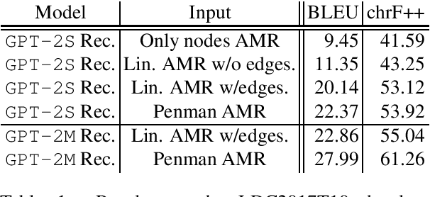 Figure 1 for GPT-too: A language-model-first approach for AMR-to-text generation