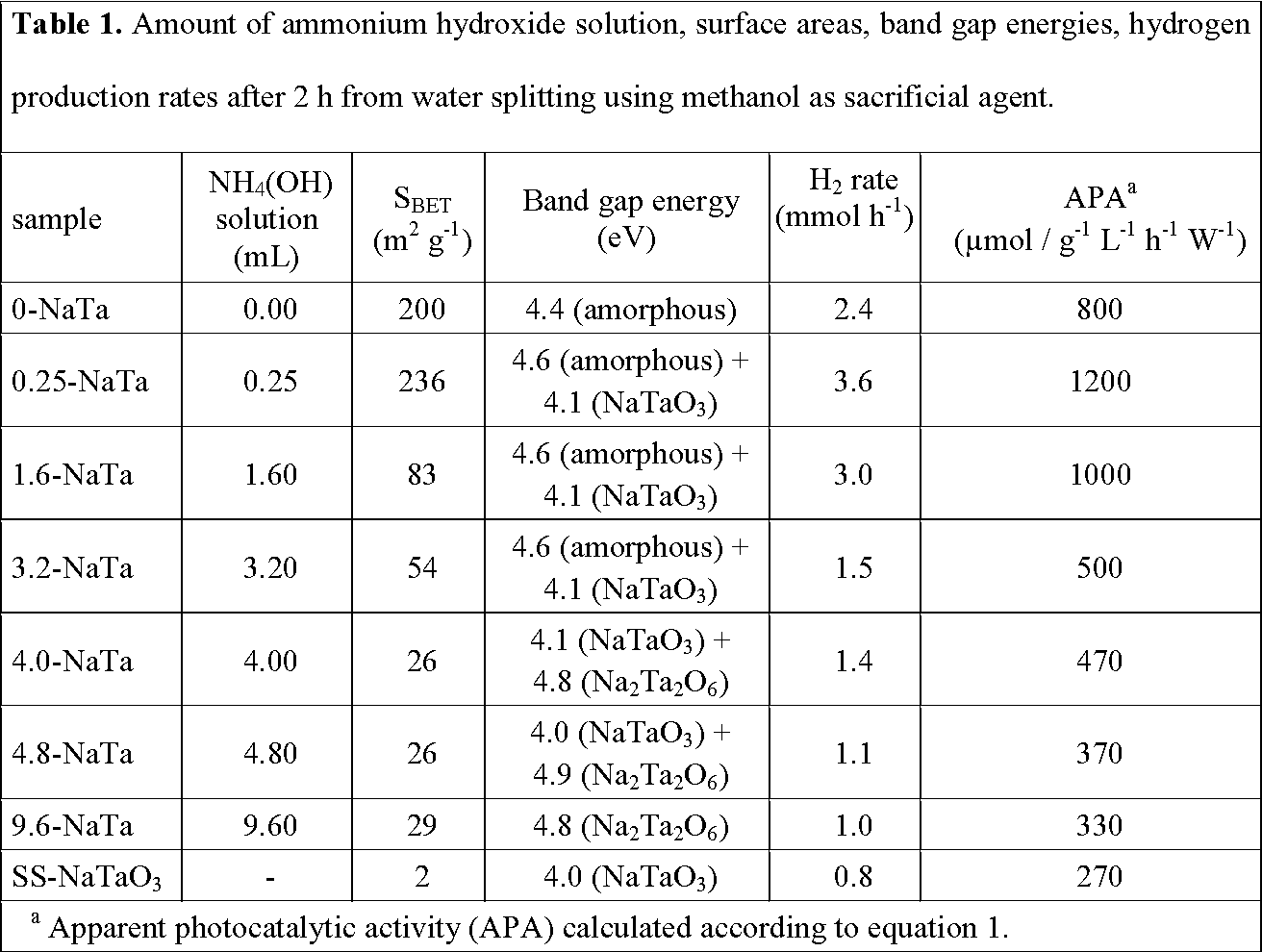 Amorphous And Crystalline Sodium Tantalate Composites For