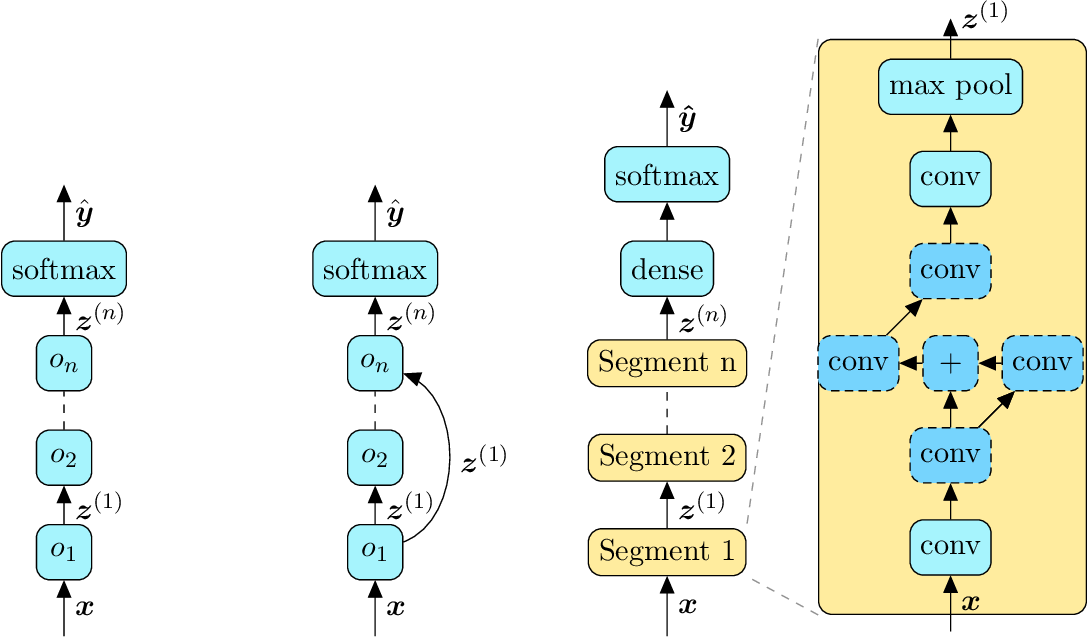 Figure 1 for A Survey on Neural Architecture Search