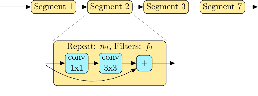 Figure 3 for A Survey on Neural Architecture Search