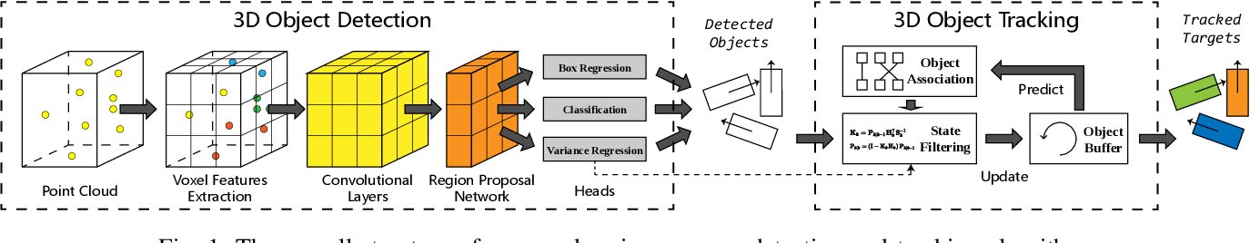 Figure 1 for Uncertainty-Aware Voxel based 3D Object Detection and Tracking with von-Mises Loss