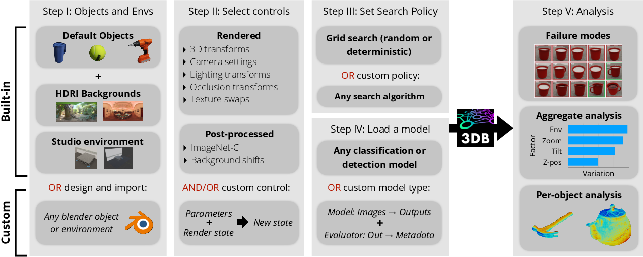 Figure 4 for 3DB: A Framework for Debugging Computer Vision Models
