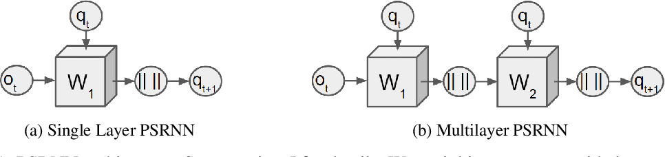Figure 1 for Predictive State Recurrent Neural Networks