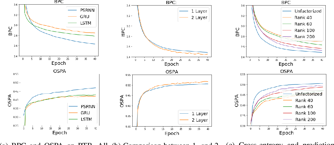 Figure 3 for Predictive State Recurrent Neural Networks