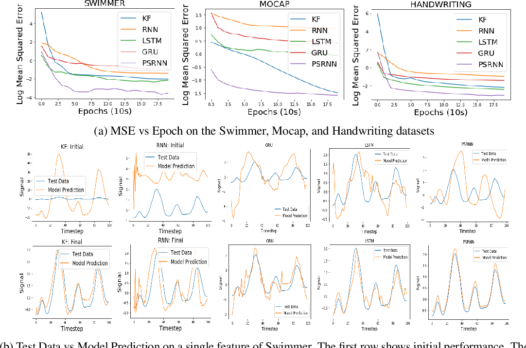 Figure 4 for Predictive State Recurrent Neural Networks