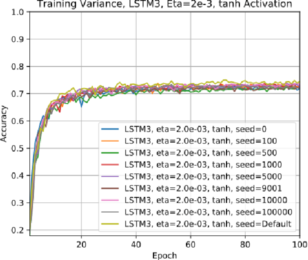 Figure 2 for Performance of Three Slim Variants of The Long Short-Term Memory (LSTM) Layer