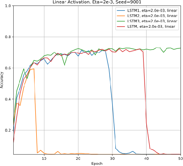 Figure 4 for Performance of Three Slim Variants of The Long Short-Term Memory (LSTM) Layer