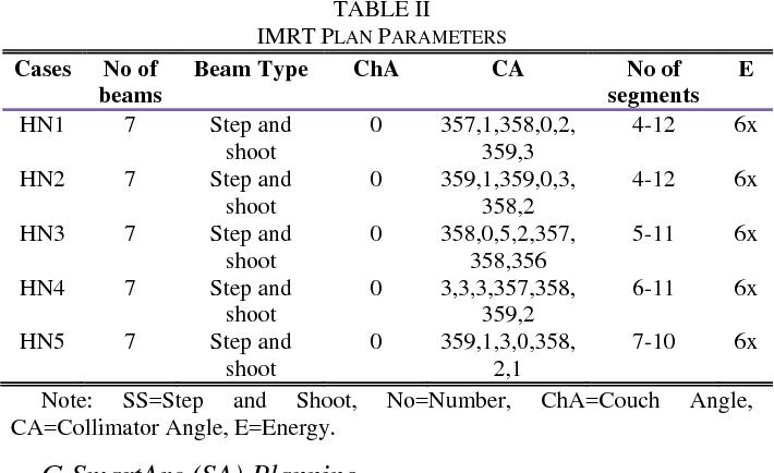 Investigation of VMAT Algorithms and Dosimetry