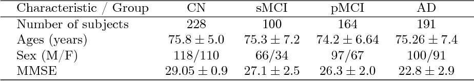 Figure 1 for Graph of brain structures grading for early detection of Alzheimer's disease
