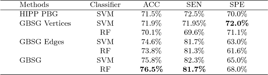 Figure 4 for Graph of brain structures grading for early detection of Alzheimer's disease