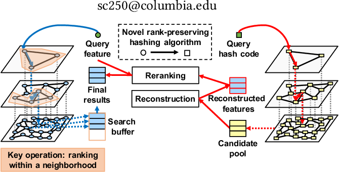 Figure 1 for Unsupervised Rank-Preserving Hashing for Large-Scale Image Retrieval