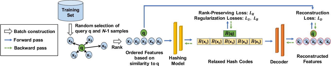 Figure 3 for Unsupervised Rank-Preserving Hashing for Large-Scale Image Retrieval