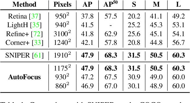 Figure 2 for AutoFocus: Efficient Multi-Scale Inference