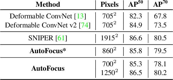 Figure 4 for AutoFocus: Efficient Multi-Scale Inference