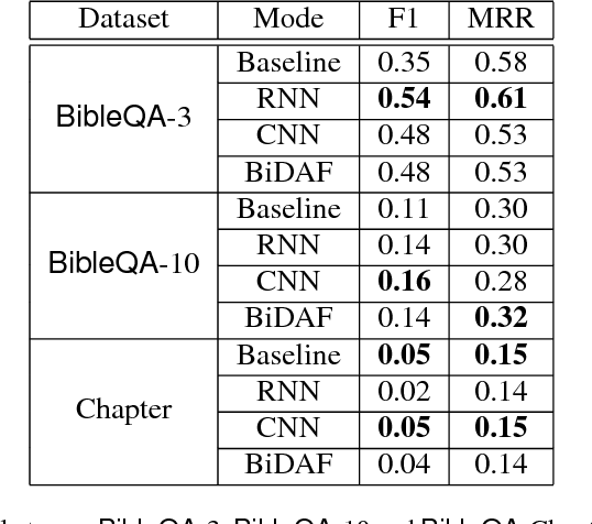 Figure 4 for Finding Answers from the Word of God: Domain Adaptation for Neural Networks in Biblical Question Answering