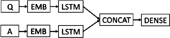Figure 1 for Finding Answers from the Word of God: Domain Adaptation for Neural Networks in Biblical Question Answering