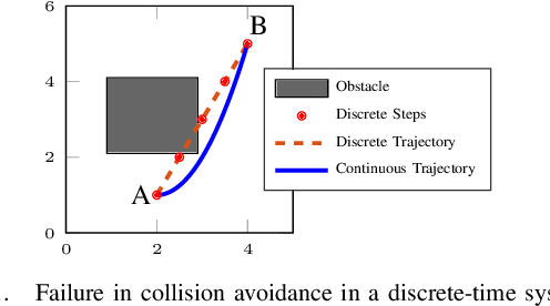 Figure 1 for Average-based Robustness for Continuous-Time Signal Temporal Logic