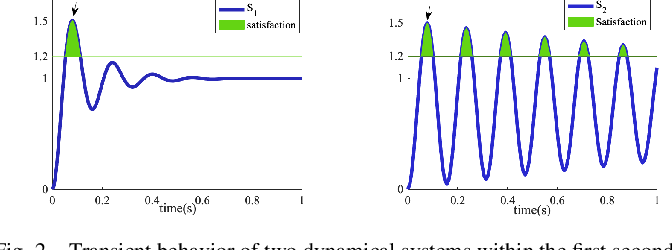 Figure 2 for Average-based Robustness for Continuous-Time Signal Temporal Logic