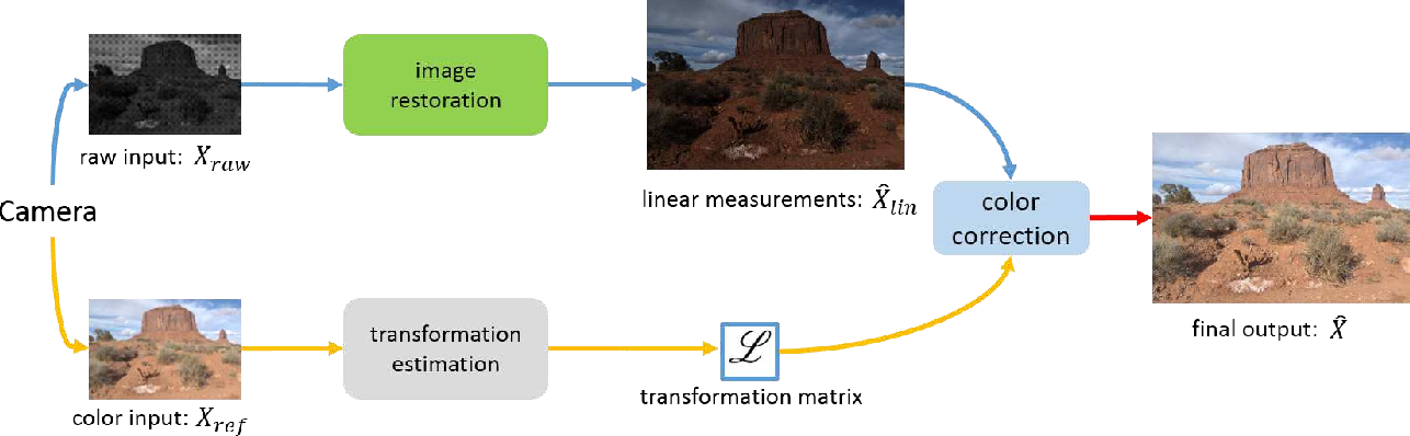 Figure 3 for Towards Real Scene Super-Resolution with Raw Images