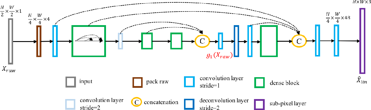 Figure 4 for Towards Real Scene Super-Resolution with Raw Images