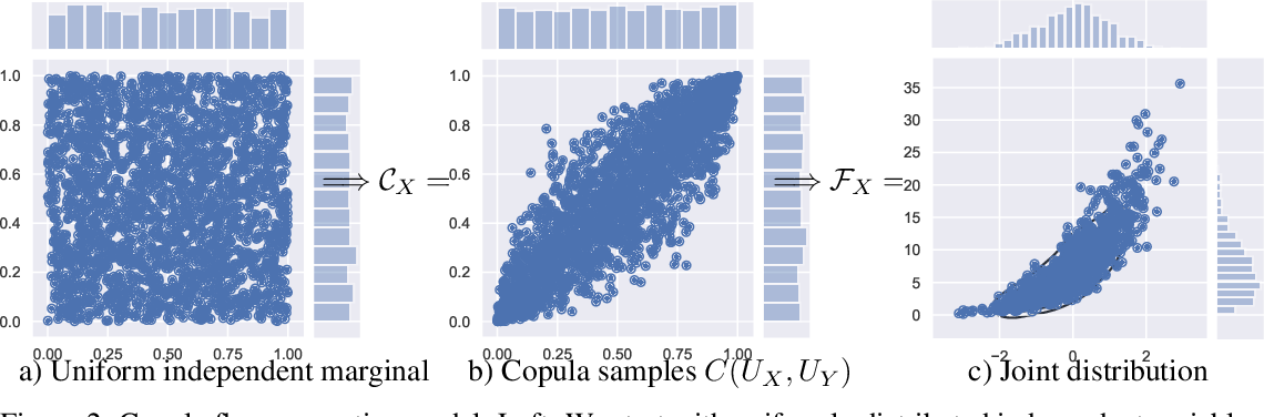 Figure 3 for Copula Flows for Synthetic Data Generation