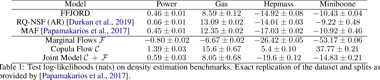Figure 2 for Copula Flows for Synthetic Data Generation