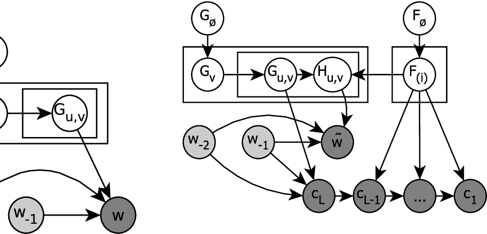 Figure 3 for Probabilistic Modelling of Morphologically Rich Languages