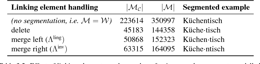 Figure 4 for Probabilistic Modelling of Morphologically Rich Languages