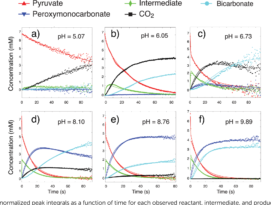 Fig. 6 Plots showing the normalized peak integrals as a function of time for each observed reactant, intermediate, and product at each investigated pH value, along with the results of the model fitting.