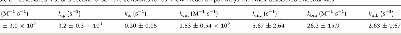Table 2 Calculated first and second order rate constants for all known reaction pathways with their associated uncertainties