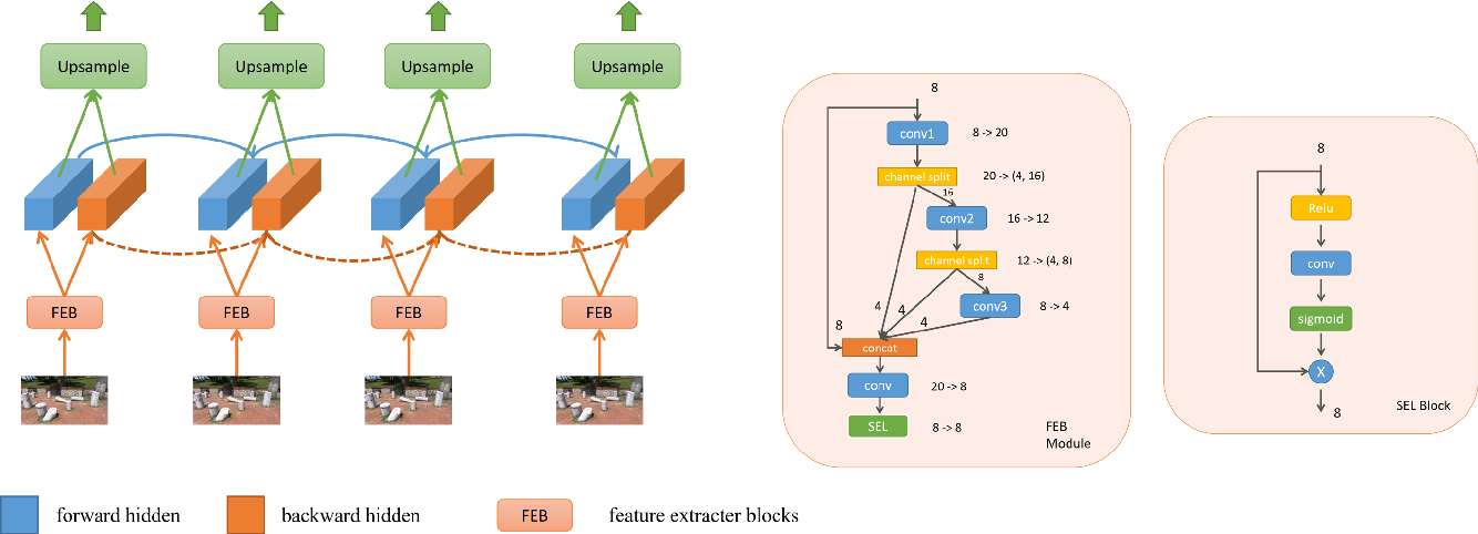 Figure 4 for Real-Time Video Super-Resolution on Smartphones with Deep Learning, Mobile AI 2021 Challenge: Report