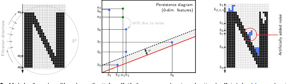 Figure 2 for Deep Learning with Topological Signatures