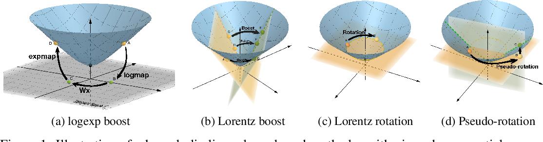 Figure 1 for Fully Hyperbolic Neural Networks