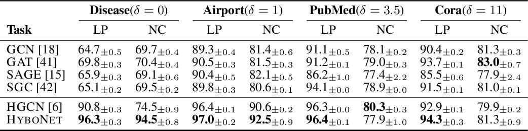 Figure 4 for Fully Hyperbolic Neural Networks