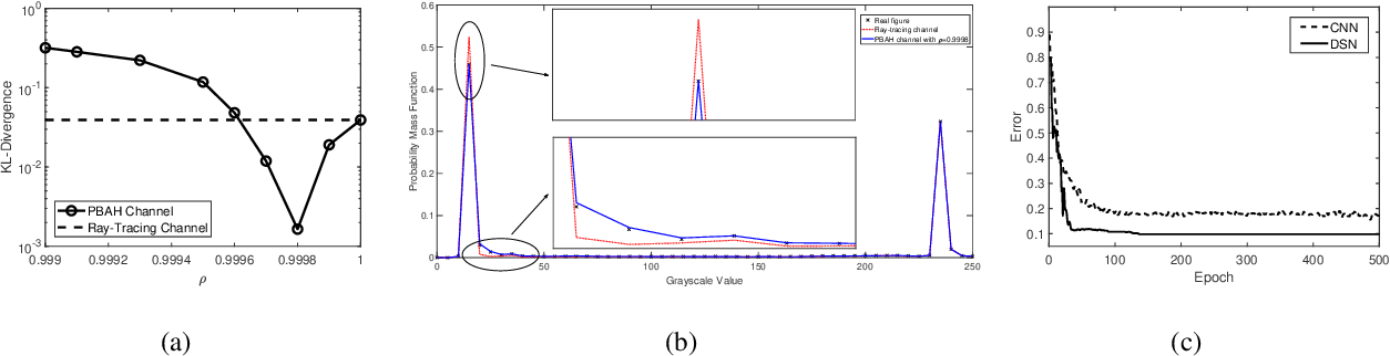 Figure 4 for Wireless Sensing With Deep Spectrogram Network and Primitive Based Autoregressive Hybrid Channel Model